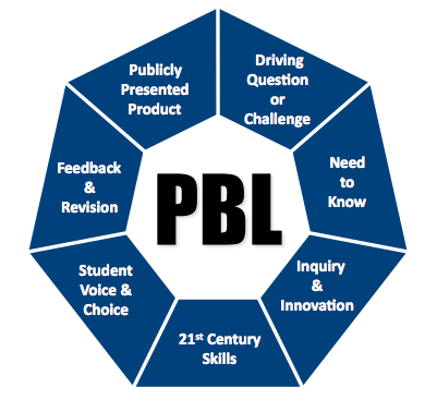PBL diagram